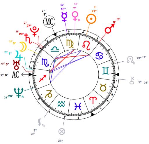Mila Kunis birth chart