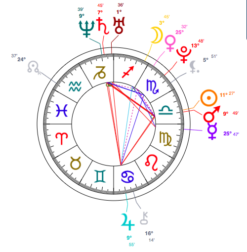 astrology chart of Dakota Johnson