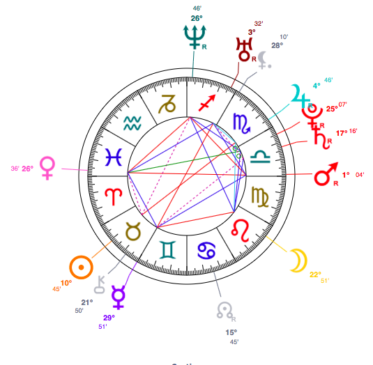 astrology chart of Jamie Dornan