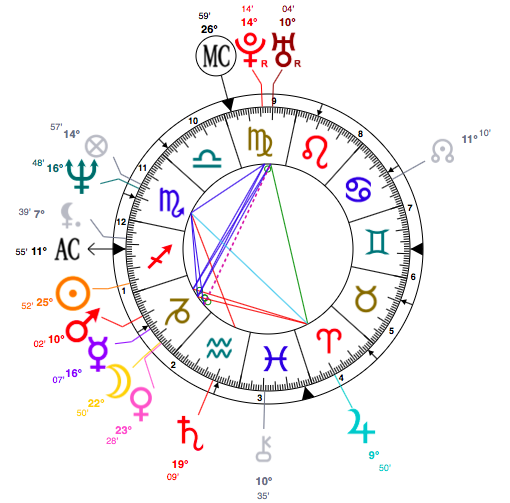 astrology chart of Brad Pitt
