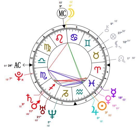 Charlotte Church astrology chart