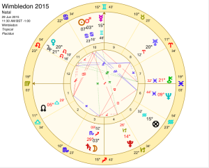 Wimbledon 2015, 11:30am, Monday 29th June 2015