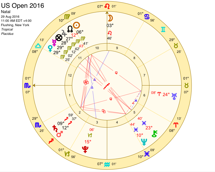 US Open 2016 Astrology Chart