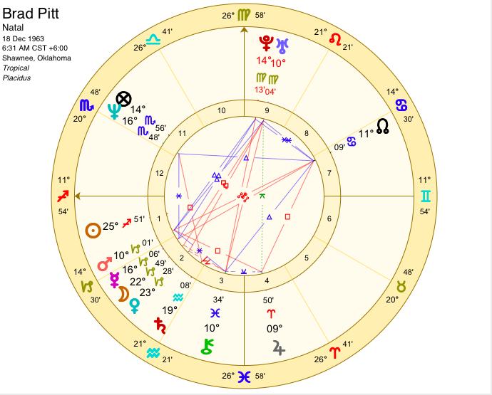 Brad Pitt astrology