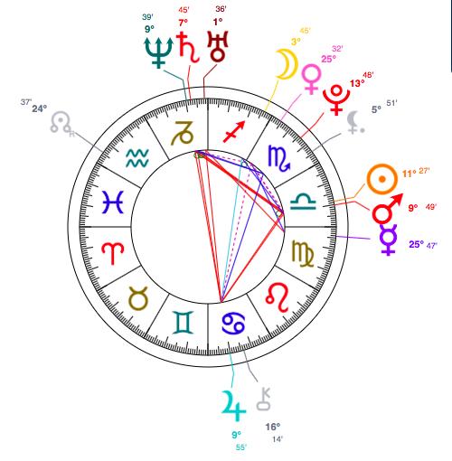 astrology chart of Dakota Johnson