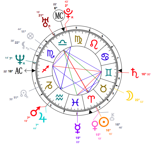 Pharrell Williams astrology chart