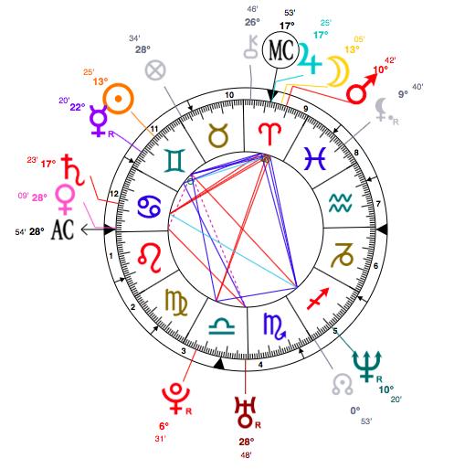astrology chart of Angelina Jolie