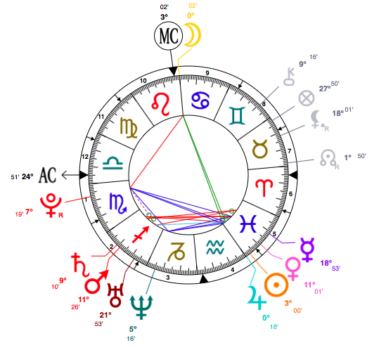 Charlotte Church astrology chart
