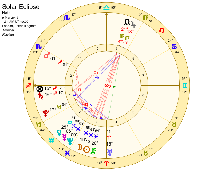 march 9 solar eclipse 2020 astrology