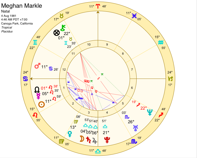 2a11f387f When (Prince) Harry Met Meghan (Markle) - Sally Kirkman Astrologer