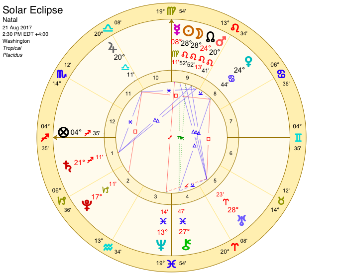 Solar Eclipse Astrology Chart