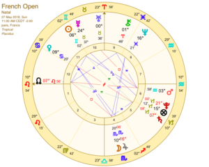 French Open astrology chart