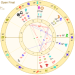 French Open final astrology