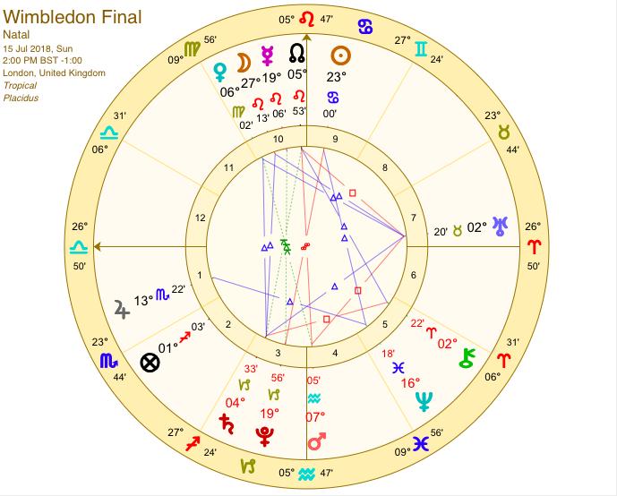 Wimbledon Mens' Tennis 2018 - Sally Kirkman Astrologer