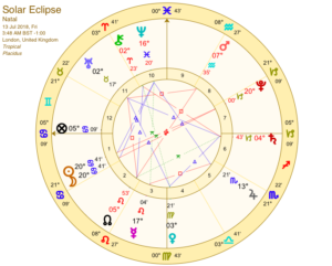 Solar Eclipse Horoscope
