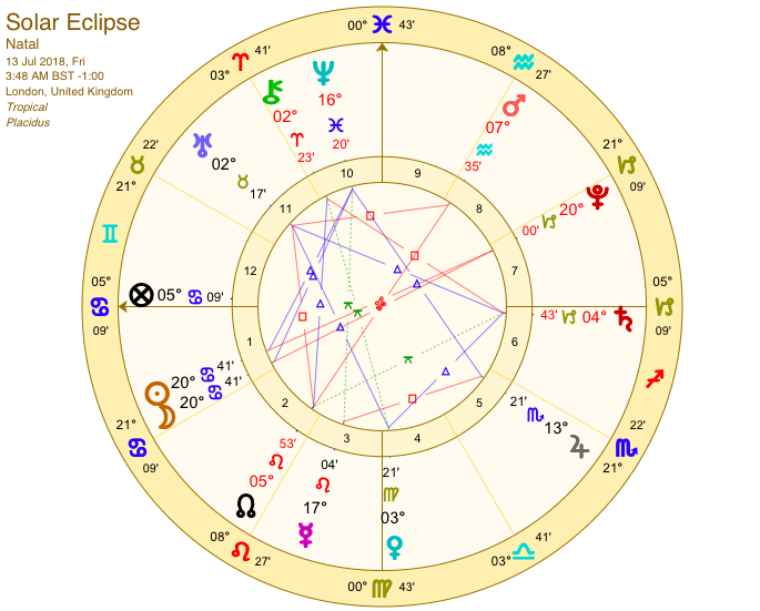 january 8 2020 solar eclipse astrology meaning