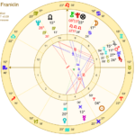 Aretha Franklin horoscope