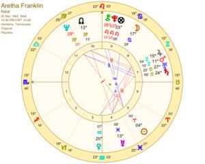 Aretha Franklin horoscope