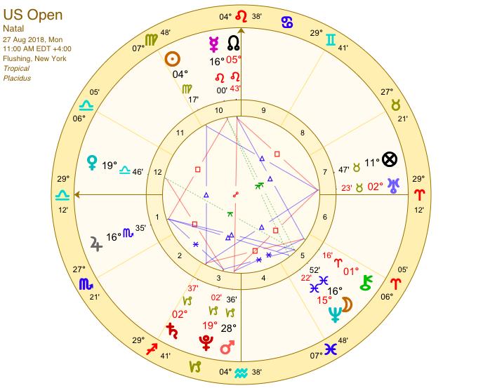 US Open Tennis 2018 - Sally Kirkman Astrologer