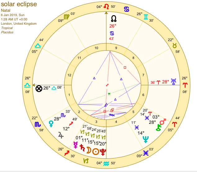 january 10 2020 solar eclipse astrology