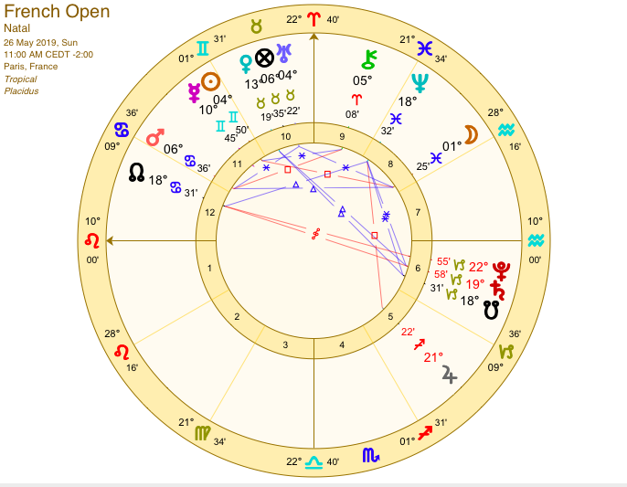 january 17 2020 astrology grand sextile