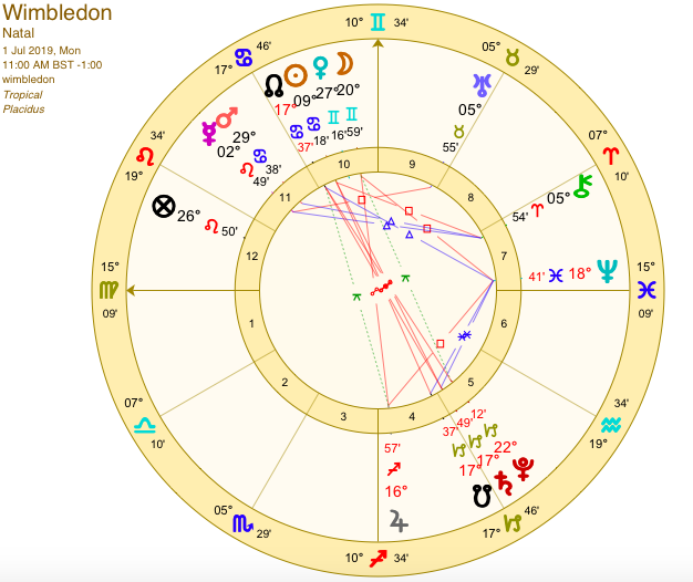 march 19 2020 astrology grand sextile