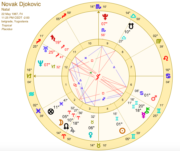 Novak Djokovic, astrology