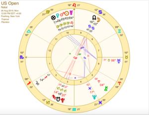 US Open tennis astrology